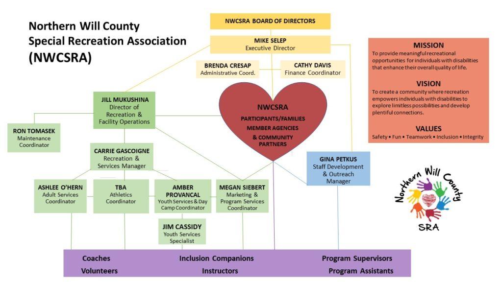 NWCSRA Organizational Chart Updated November 2020