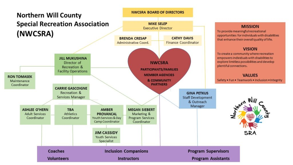 NWCSRA Organizational Chart Updated November 2020